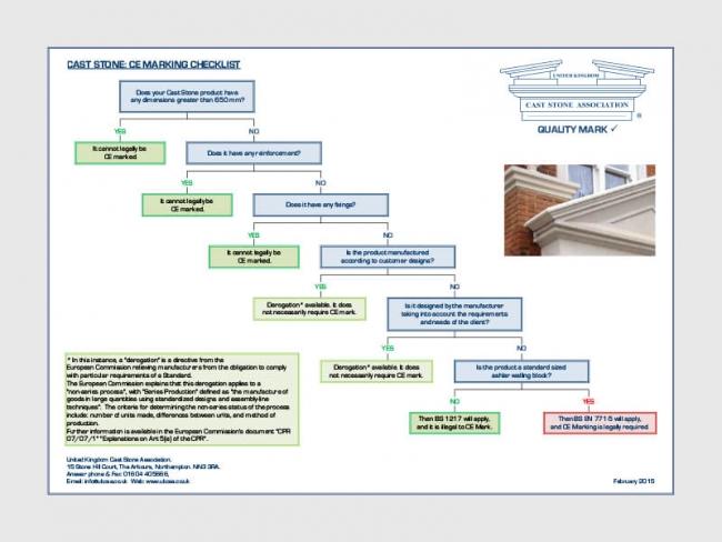 Cast Stone CE Marking Checklist